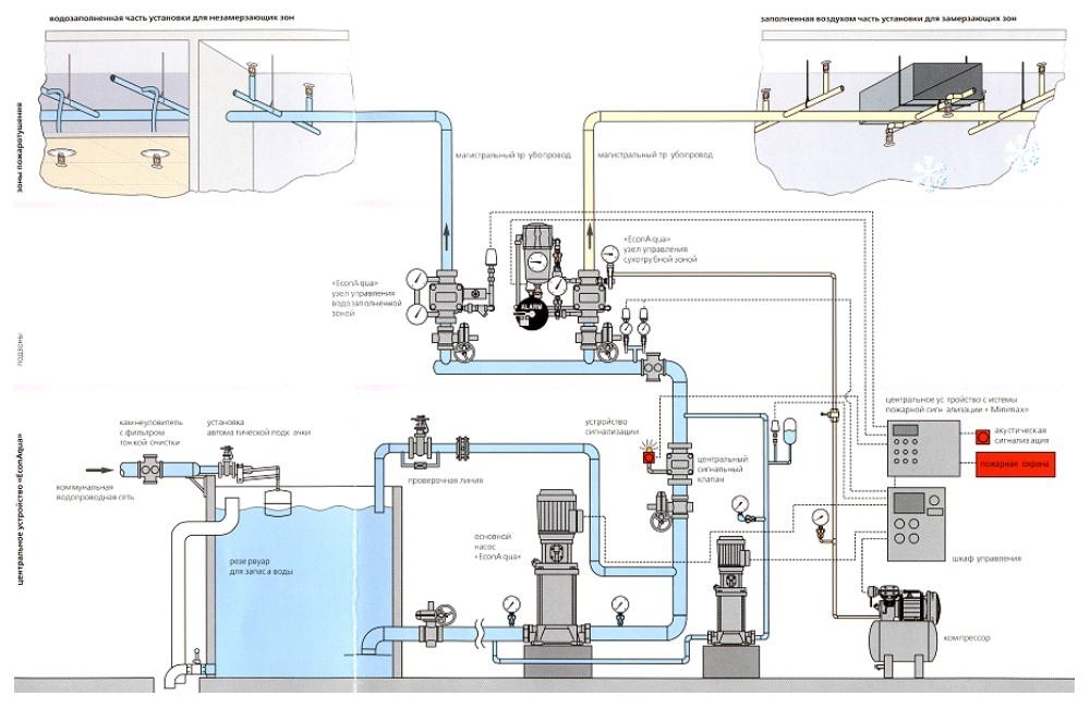 Схема системы ТРВ EconAqua